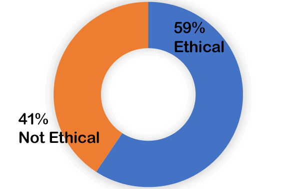 59% ethical. 41% not ethical
