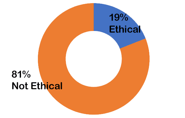 81% not ethical. 19% ethical.