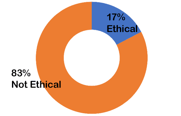 17% Ethical. 83% Not Ethical