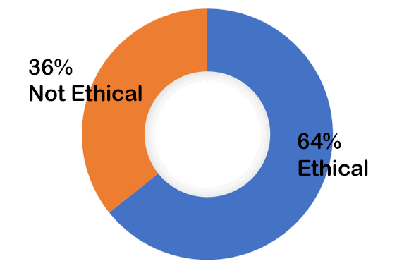 64% ethical - 36% not ethical