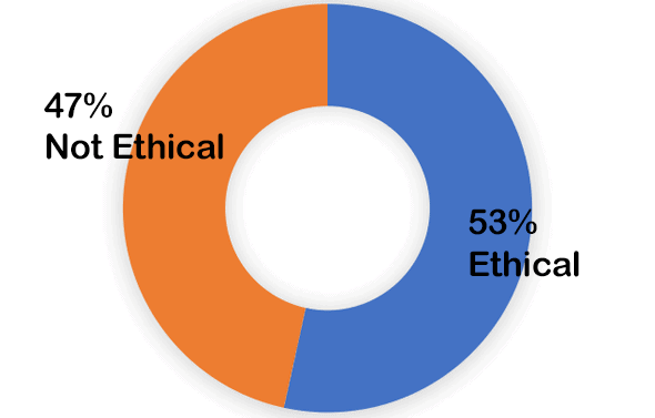 47% not ethical - 53% ethical
